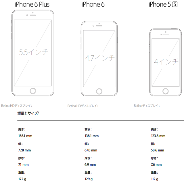 iphone6plus_spec_compare_size