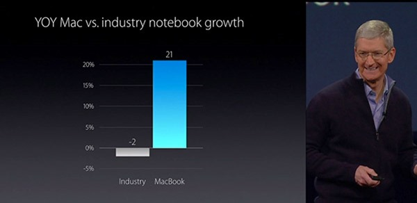 21-per-mac-notebook-growth