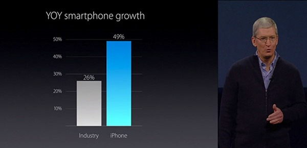 yoy-smartphone-growth-iphone