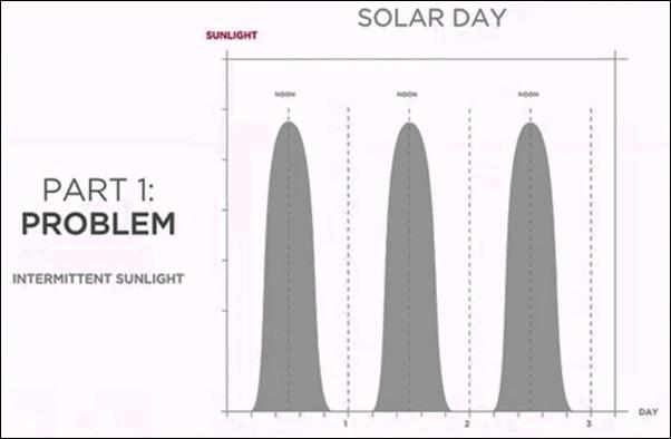 solar-day