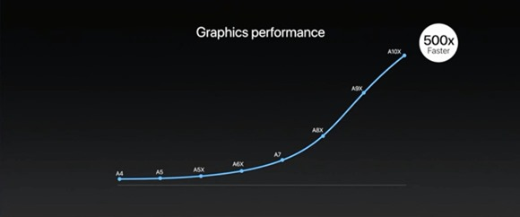 7-37-apple-ipad-pro-graphic-500x-faster