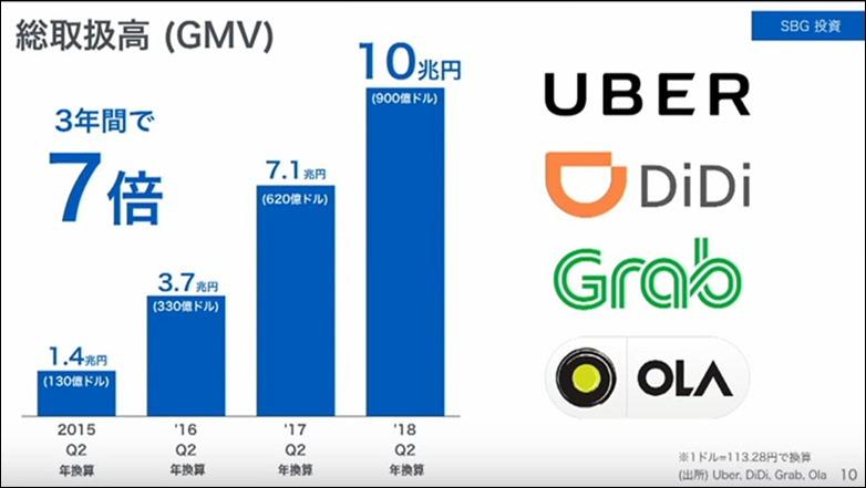 10-softbank-uber-didi-grab-ola