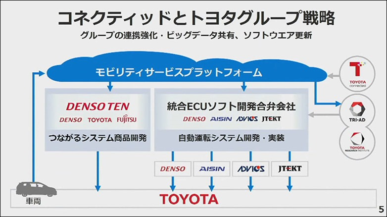 3-toyota-conected