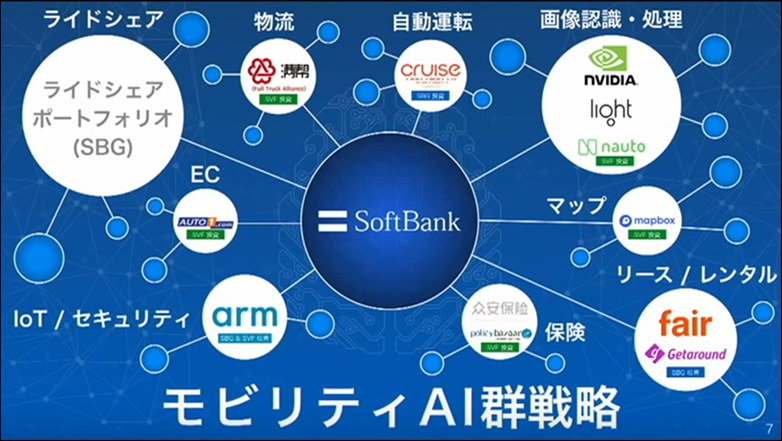 7-softbank-mobility-group-strategy