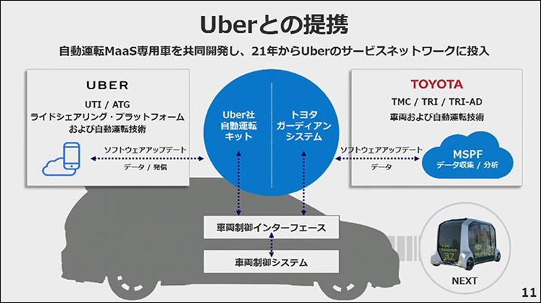 8-toyota-uber