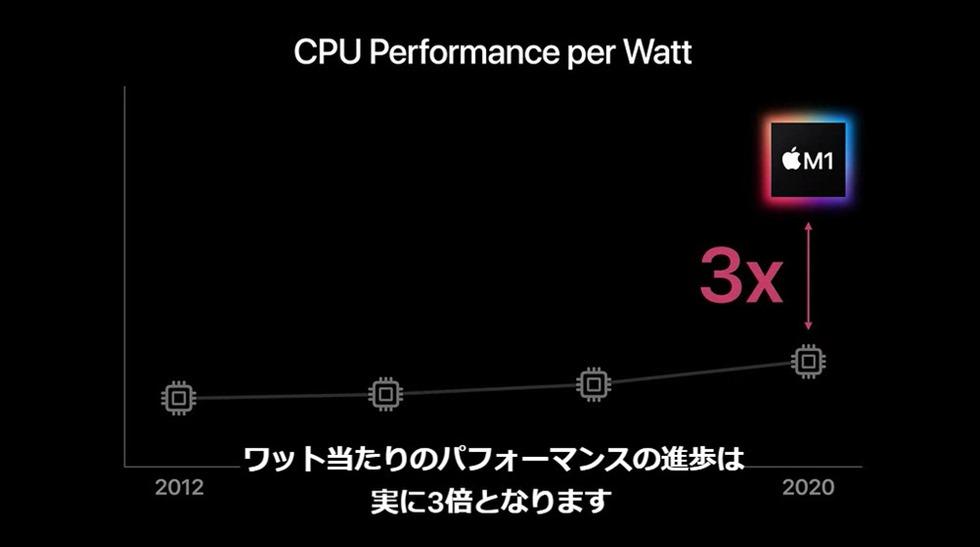 apple-silicon-mac-m1-chip-29